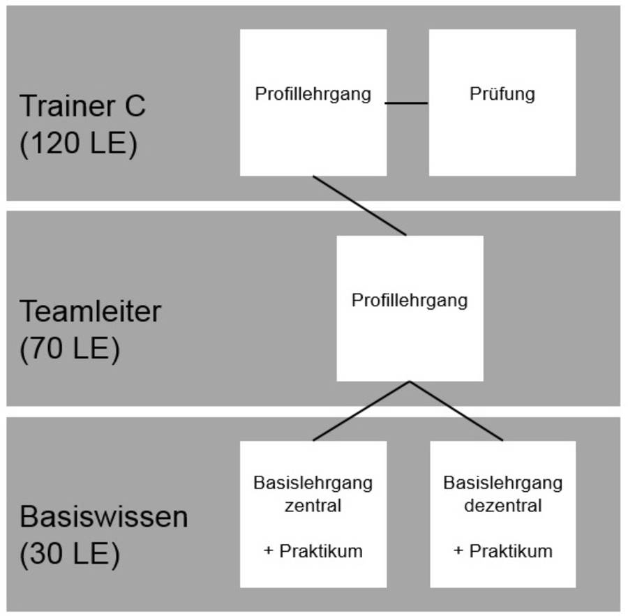 C Trainer Badischer Fussballverband E V