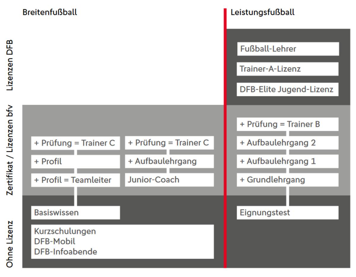 Trainer Badischer Fussballverband E V